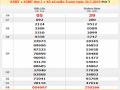 Phân tích kết quả XSMT ngày 16/08 xác suất trúng 100%