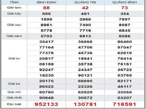 Tổng hợp phân tích xổ số miền trung ngày 19/09 chuẩn