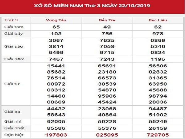 Phân tích KQXSMN ngày 29-10 từ các cao thủ