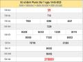 Bảng KQXSBP- Phân tích xổ số bình phước ngày 23/05/2020