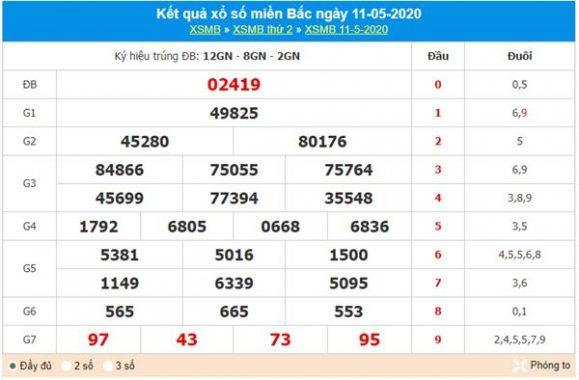 Phân tích XSMB 12/5/2020 - KQXS miền Bắc thứ ba