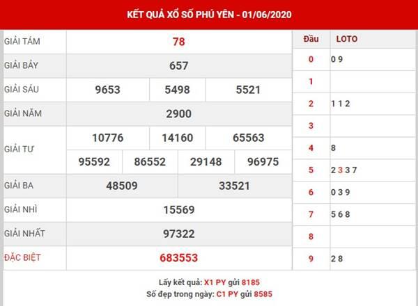 Phân tích KQXS Phú Yên thứ 2 ngày 8-6-2020