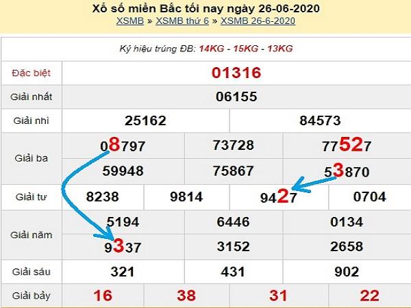 Bảng KQXSMB- Phân tích xổ số miền bắc ngày 27/06 hôm nay