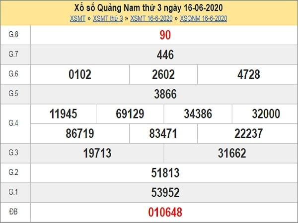 Phân tích XSQNM 23/6/2020