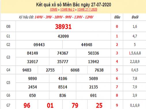 Bảng KQXSMB- Phân tích xổ số miền bắc ngày 28/07/2020