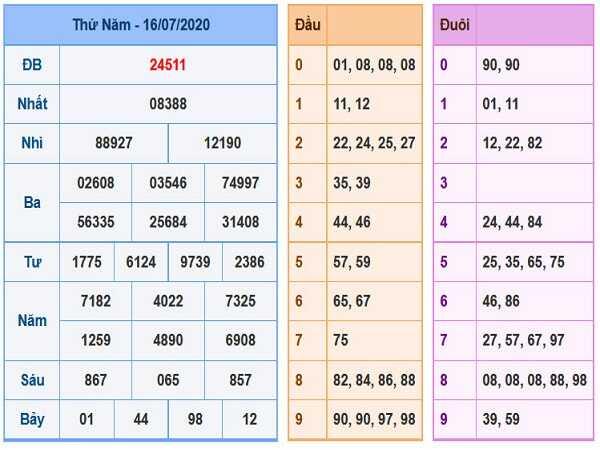 Soi cầu bạch thủ KQXSMB- xổ số miền bắc thứ 6 ngày 17/07 tỷ lệ trúng cao