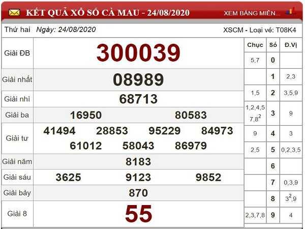 Phân tích KQXSCM- xổ số cà mau ngày 31/08/2020 tỷ lệ trúng cao