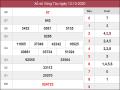 Phân tích KQXSBT ngày 20/10/2020- xổ số bến tre chuẩn xác