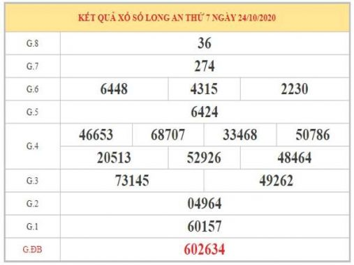 Phân tích KQXSLA ngày 31/10/2020 thứ 7 chính xác nhất