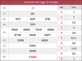 Phân tích kqxs Phú Yên 19/10/2020 chốt số dự đoán kq hôm nay
