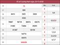 Phân tích kqxs Quảng Nam 27/10/2020 chốt số dự đoán kq hôm nay