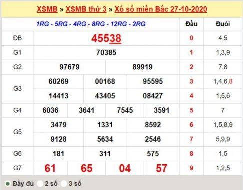 Phân tích XSMB 28/10/2020 chốt lô miền Bắc tỷ lệ trúng cao