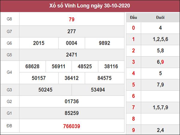 Phân tích XSVL ngày 06/11/2020- xổ số vĩnh long hôm nay