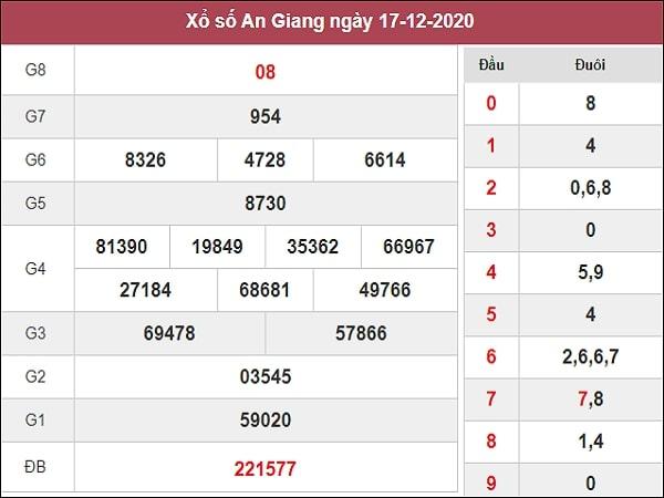 Phân tích XSAG 24/12/2020