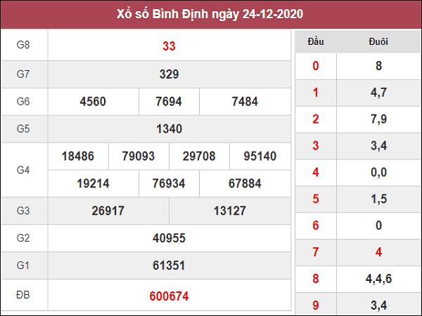 Phân tích KQXSBD ngày 31/12/2020- xổ số bình định hôm nay