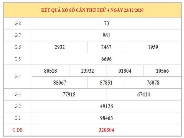 Phân tích KQXSCT ngày 30/12/2020 dựa trên kết quả kì trước