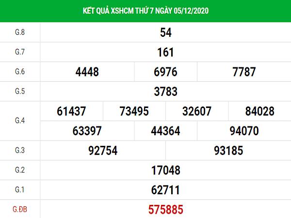 Phân tích KQXSHCM ngày 07/12/2020- xổ số hồ chí minh