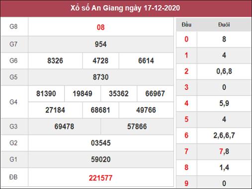 Phân tích kqxs An Giang ngày 24/12/2020 chốt số dự đoán