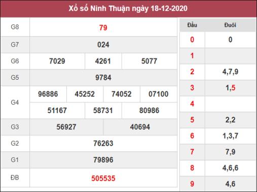 Phân tích kqxs Ninh Thuận ngày 25/12/2020 chốt số dự đoán