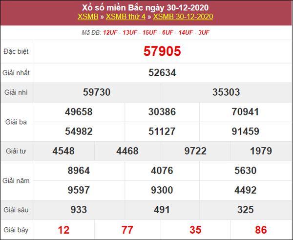 Phân tích XSMB 31/12/2020 chốt lô VIP miền Bắc thứ 5