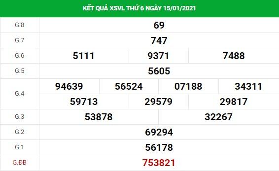 Phân tích kết quả XS Vĩnh Long ngày 22/01/2021