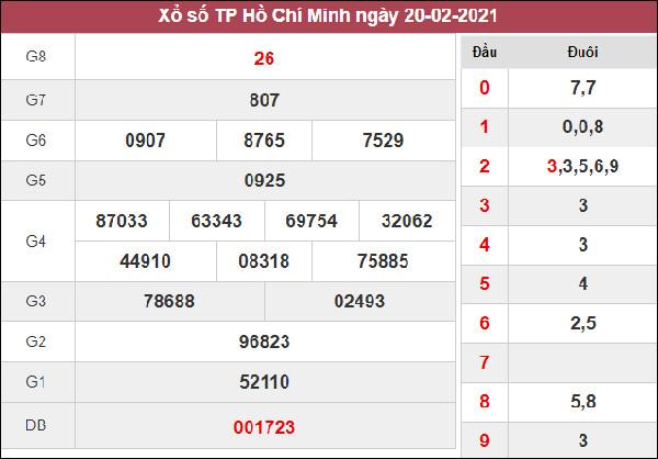 Phân tích XSHCM 22/2/2021 chốt số đẹp giờ vàng thứ 2 siêu chuẩn