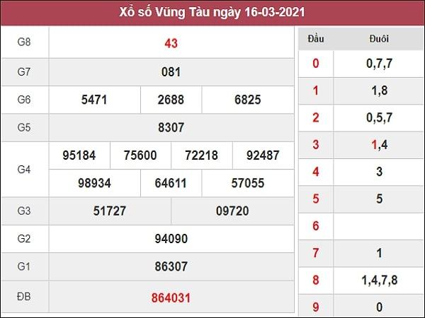 Phân tích XSVT 23/3/2021