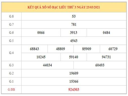 Phân tích KQXSBL ngày 30/3/2021 dựa trên kết quả kì trước
