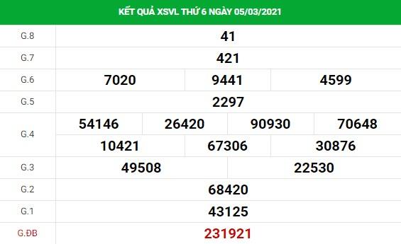 Phân tích kết quả XS Vĩnh Long ngày 12/03/2021