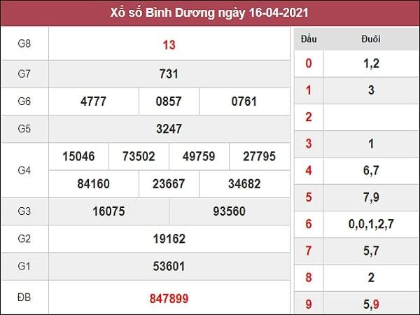 Phân tích XSBD 23/4/2021