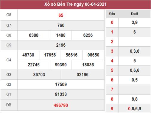 Phân tích kqxs XSBTR 13/4/2021
