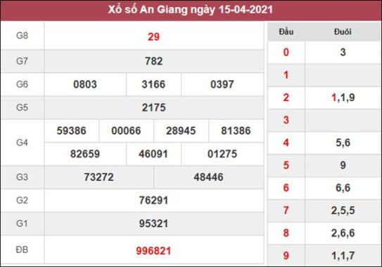 Phân tích XSAG 22/4/2021 chốt số An Giang siêu chuẩn xác