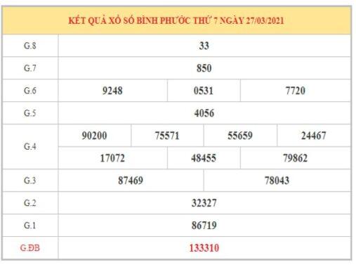 Phân tích KQXSBP ngày 3/4/2021 dựa trên kết quả kì trước