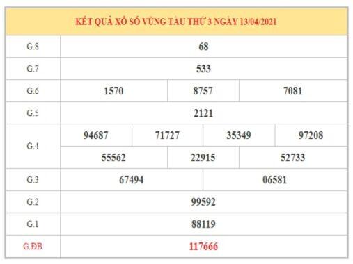 Phân tích KQXSVT ngày 20/4/2021 dựa trên kết quả kì trước