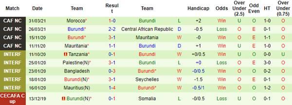 Kèo bóng đá giữa Algeria vs Burundi
