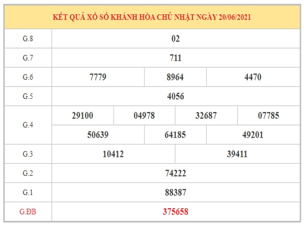 Phân tích KQXSKH ngày 23/6/2021 dựa trên kết quả kì trước