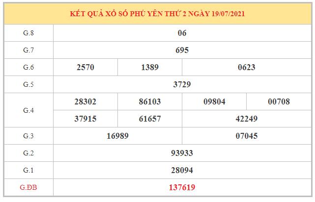 Phân tích KQXSPY ngày 26/7/2021 dựa trên kết quả kì trước