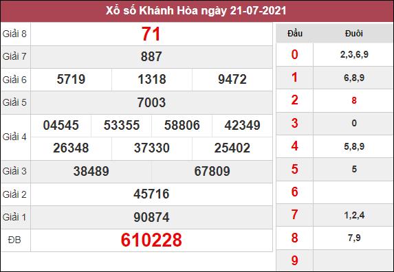 Phân tích KQXSKH ngày 25/8/2021 dựa trên kết quả kì trước