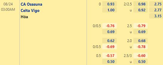Tỷ lệ kèo bóng đá giữa Osasuna vs Celta Vigo