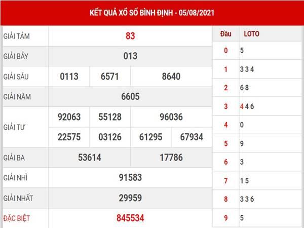 Phân tích kết quả XSBDI thứ 5 ngày 12/8/2021