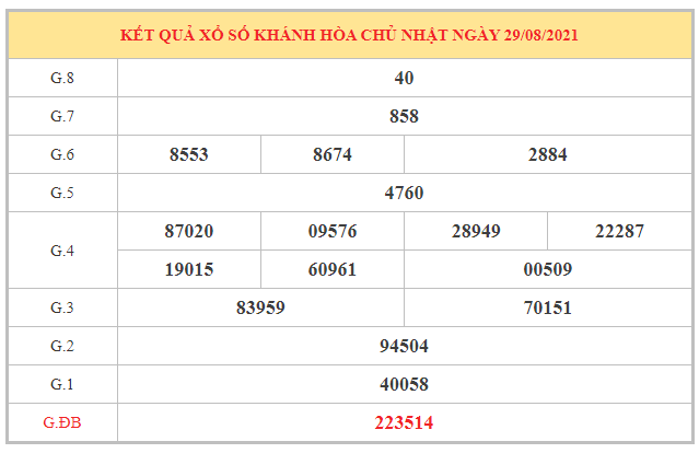 Phân tích KQXSKH ngày 1/9/2021 dựa trên kết quả kì trước