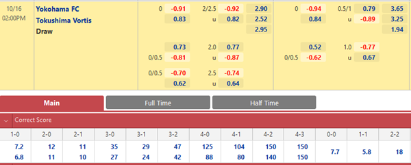 Tỷ lệ kèo giữa Yokohama FC vs Tokushima Vortis